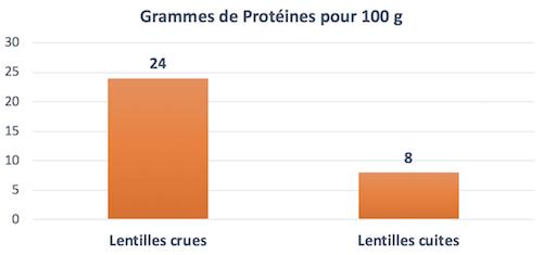 protéines lentilles