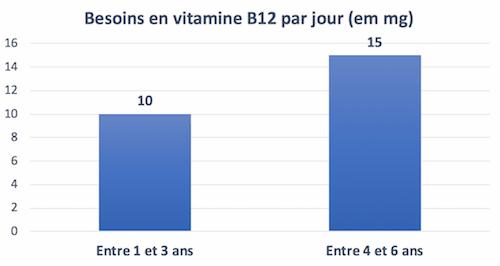 vitamineb12 bebe